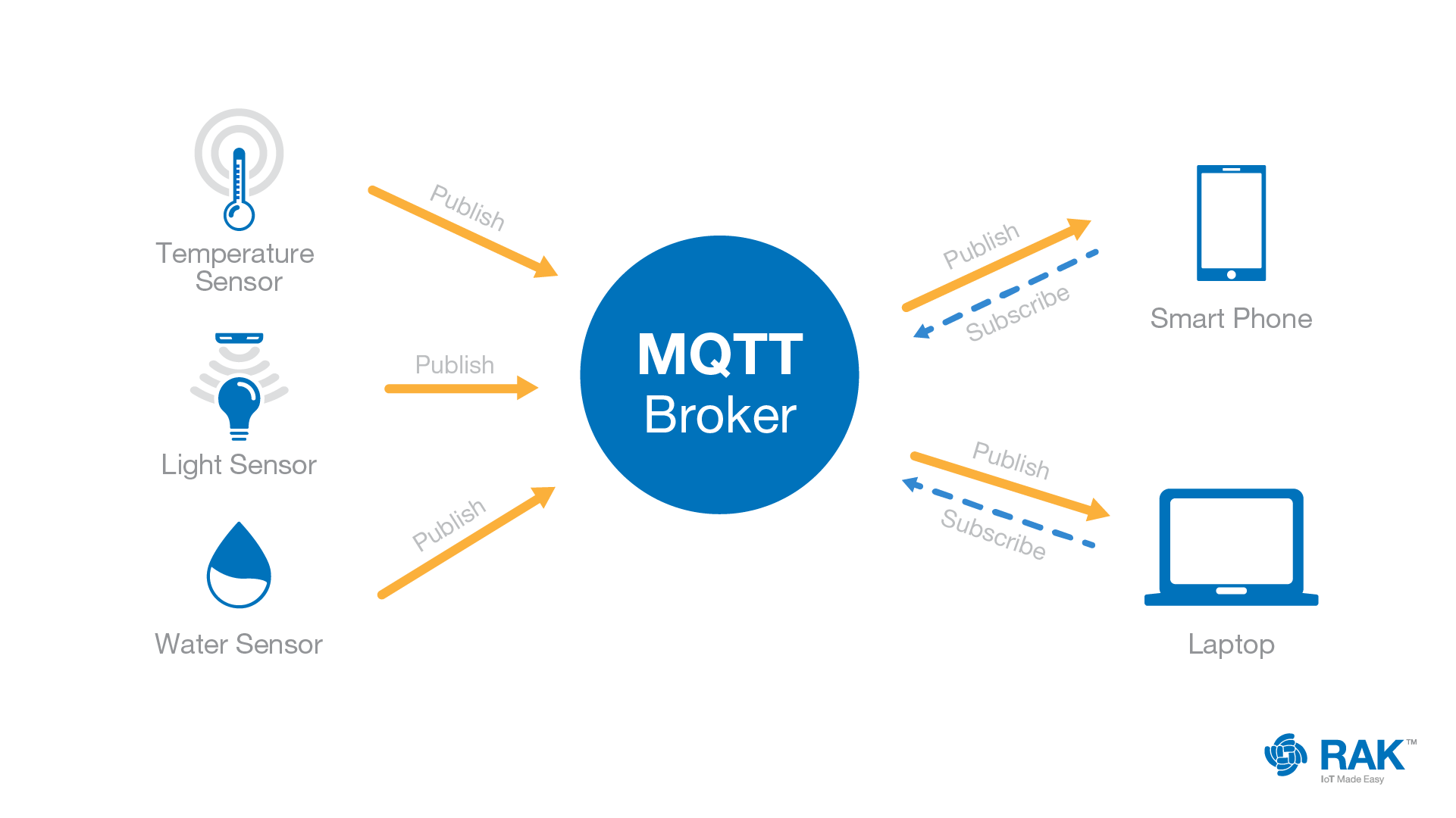 MQTT M2M Connectivity Protocol