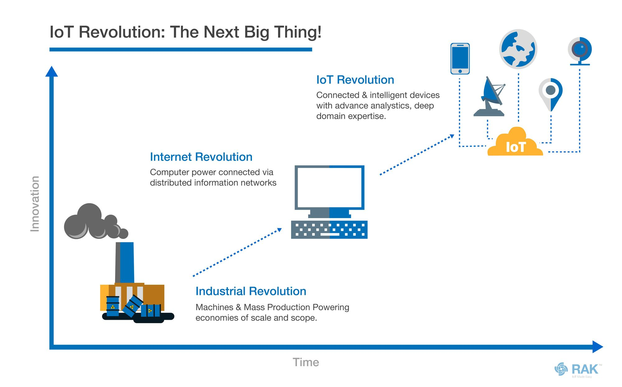 Why IoT is New Big Thing