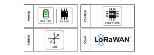 Figure 1. Wearable device block diagram