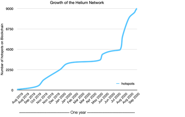 Figure 2 Number of gateways activated on the Helium blockchain