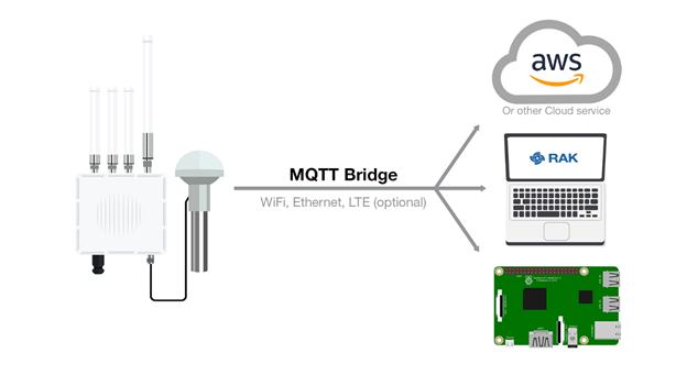 Figure 2: MQTT Bridge