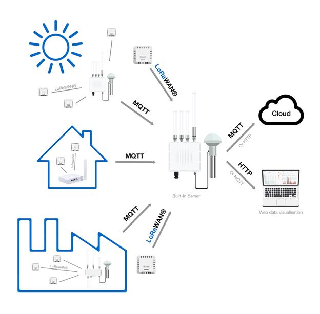 Figure 3: Built-in Network Server