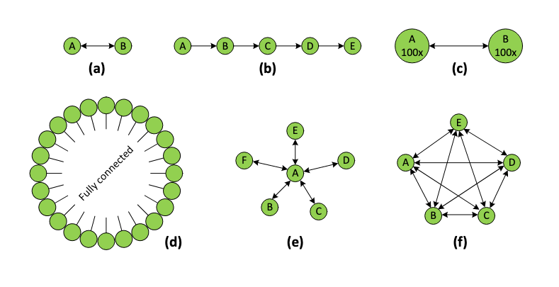topology of the Helium network